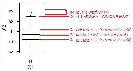見方 箱 ひげ 図