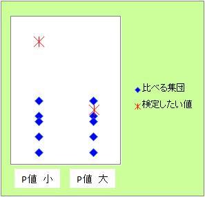 値 p 有意 水準 相関の主要な結果を解釈する
